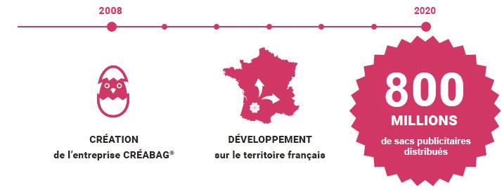 2008 : création de l'entreprise Créabag<sup><sup>®</sup></sup>. Développement sur le territoire français. 2015 : 100 millions de sacs à pain distribués