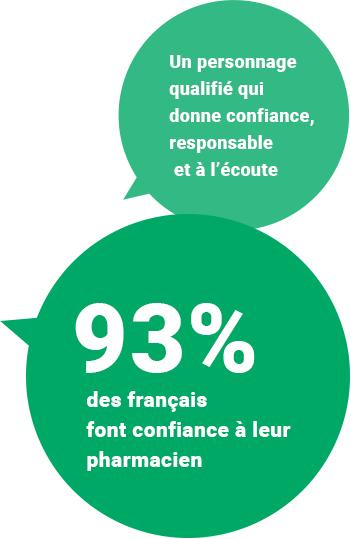 Un personnage qualifié qui donne confiance, responsable et à l'écoute. 93% des français font confiance à leur pharmacien